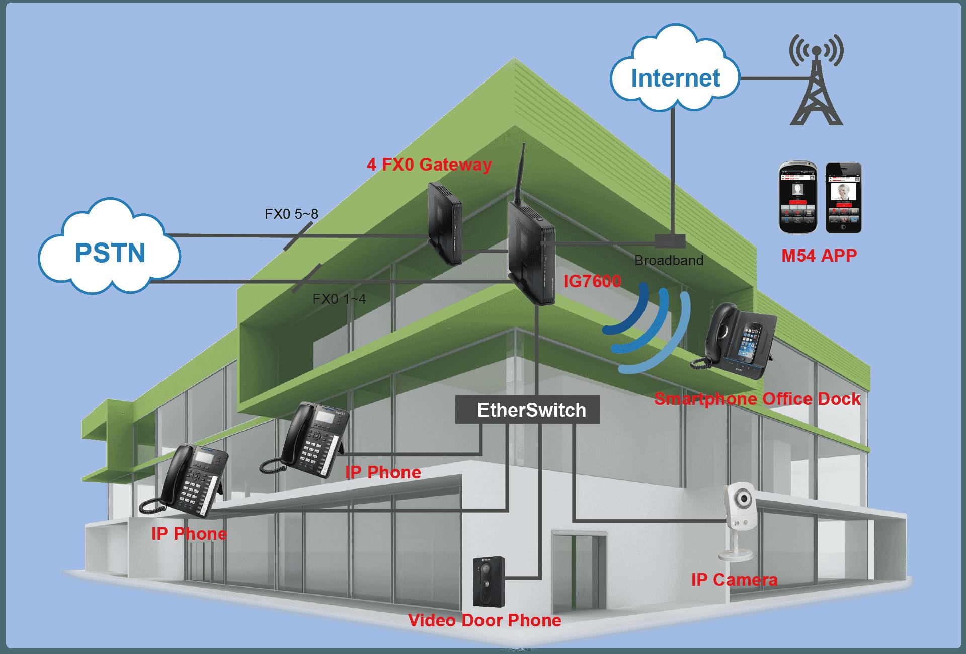 IG7600-min