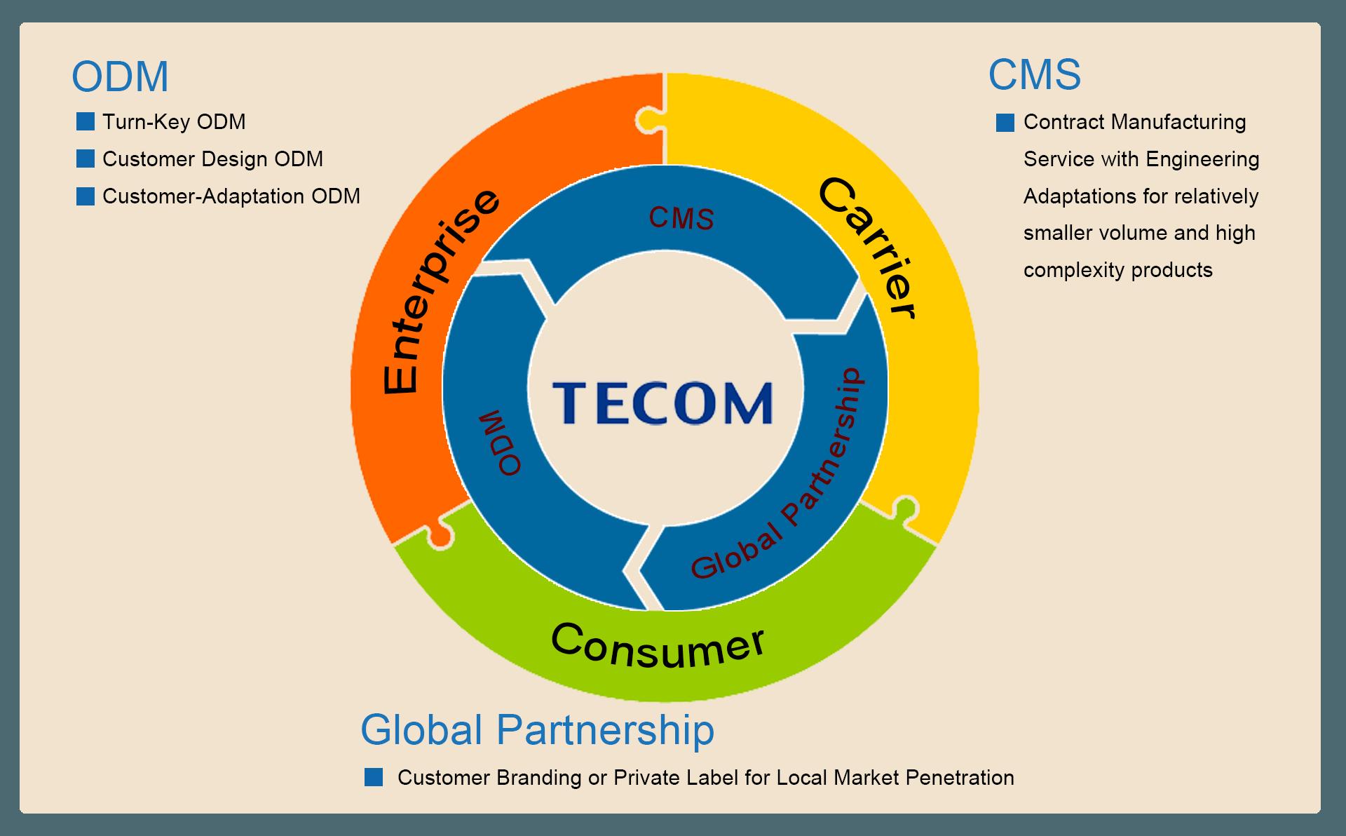 tecom_core-min