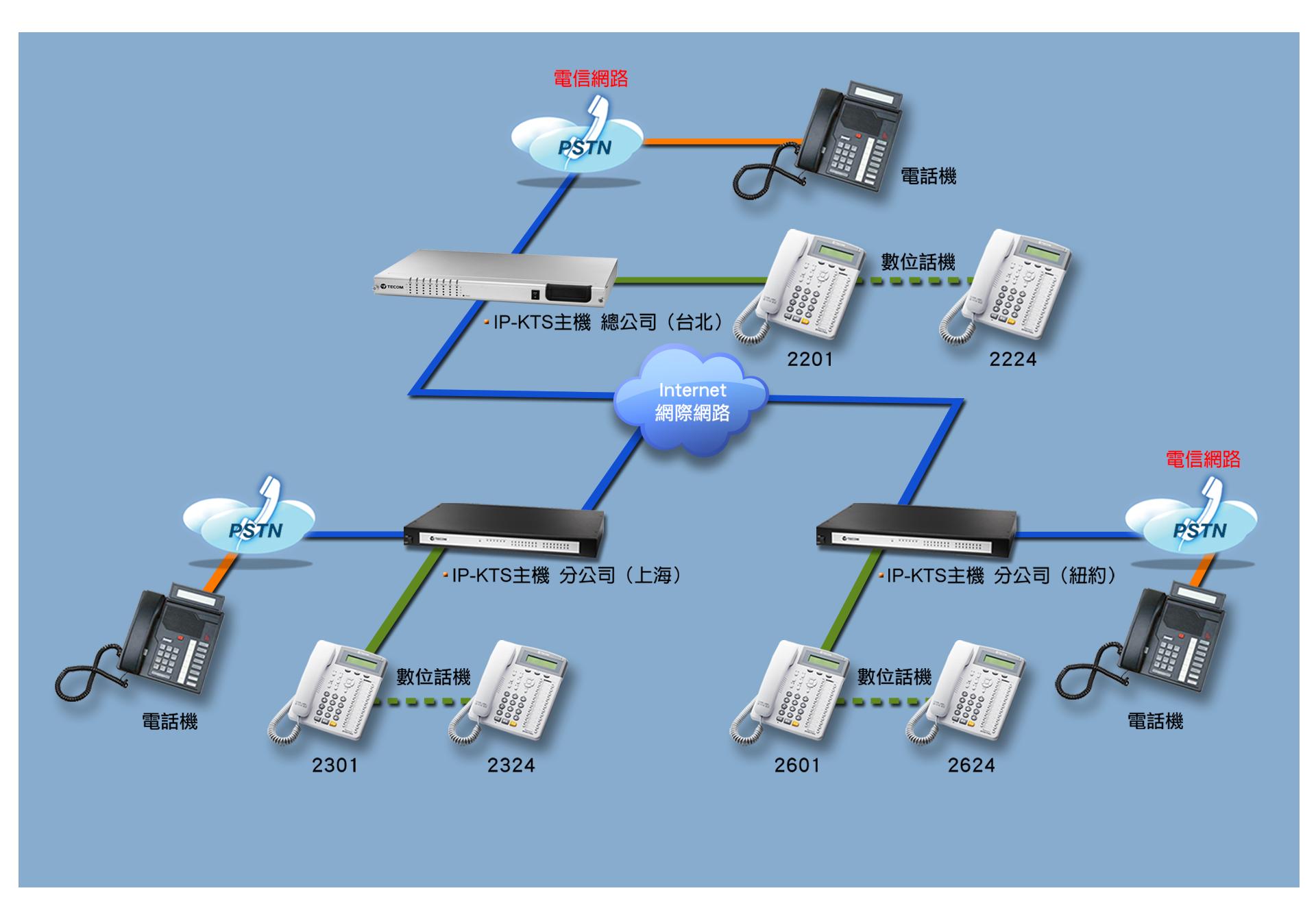 IPKTS_2_configuration